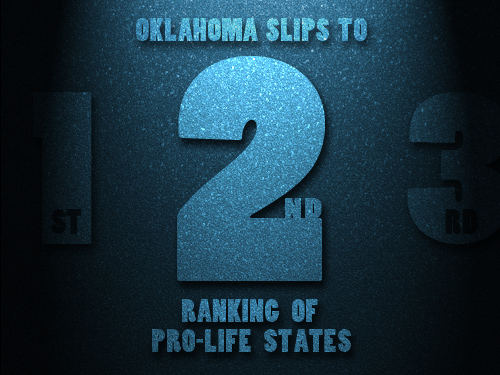 Oklahoma slips to second  in ranking of pro-life states