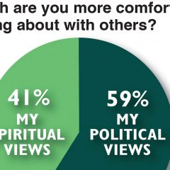 Talking about politics, God focus of new study